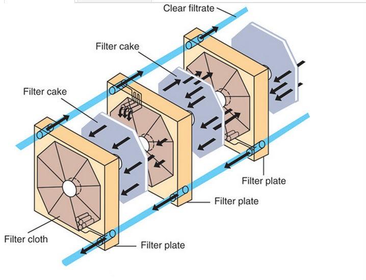 FRAME PLATE FILTER BAG(PRESS FILTER CLOTH)